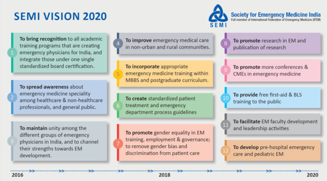 SEMI Vision 2020